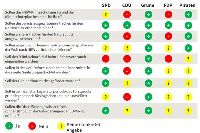 NABU-Parteiencheck-Landtagswahl-NRW-2017