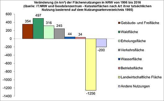 Flächenfrass in NRW