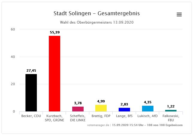 Kommunalwahl Ergebnis 1: Neuer alter OB Tim Kurzbach
