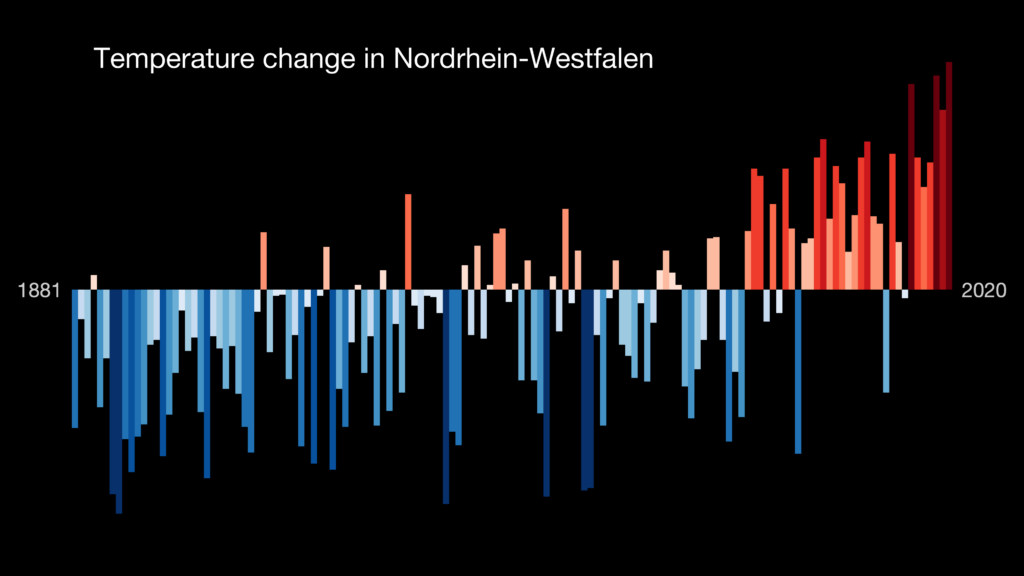 stripes NRW 1881-2020
